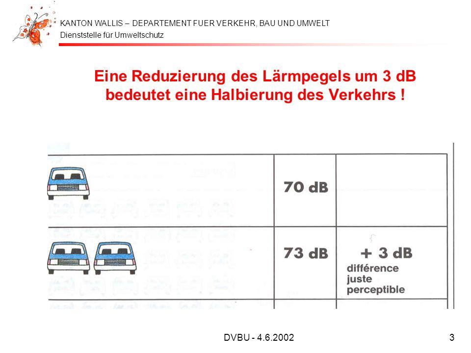 Dienststelle für Umweltschutz KANTON WALLIS – DEPARTEMENT FUER VERKEHR, BAU UND UMWELT DVBU - 4.6.20023 Eine Reduzierung des Lärmpegels um 3 dB bedeut