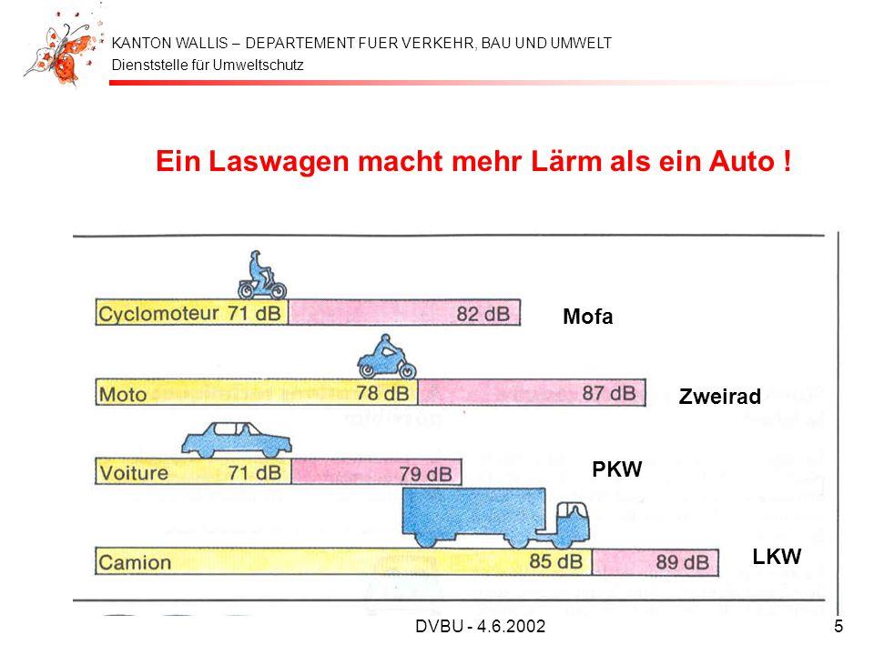Dienststelle für Umweltschutz KANTON WALLIS – DEPARTEMENT FUER VERKEHR, BAU UND UMWELT DVBU - 4.6.20025 Ein Laswagen macht mehr Lärm als ein Auto ! Mo