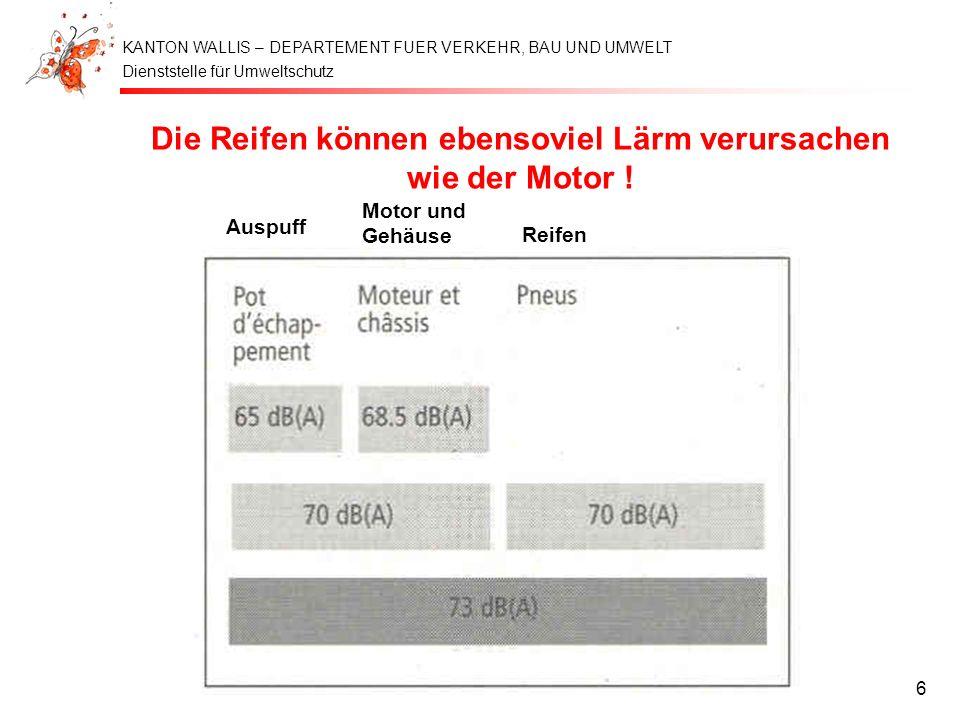 Dienststelle für Umweltschutz KANTON WALLIS – DEPARTEMENT FUER VERKEHR, BAU UND UMWELT DVBU - 4.6.20026 Die Reifen können ebensoviel Lärm verursachen