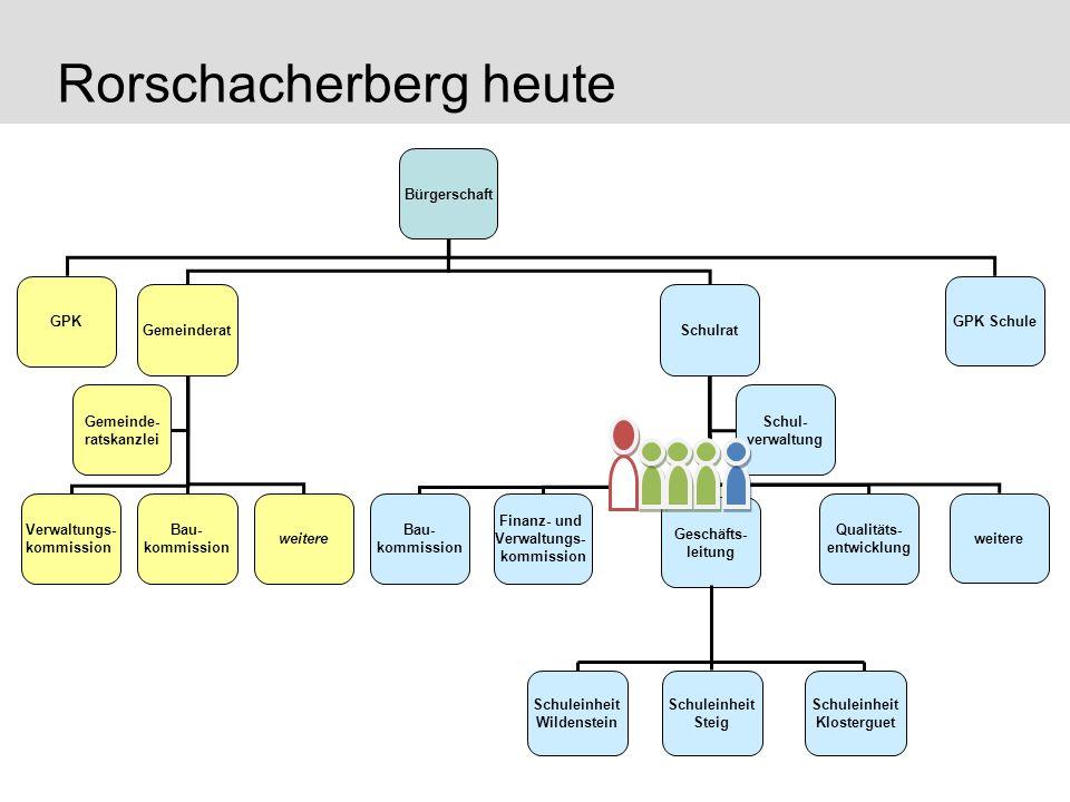 Rorschacherberg heute GPK Schule Bürgerschaft GPK Gemeinderat Gemeinde- ratskanzlei Verwaltungs- kommission Schulrat Bau- kommission weitere Bau- komm