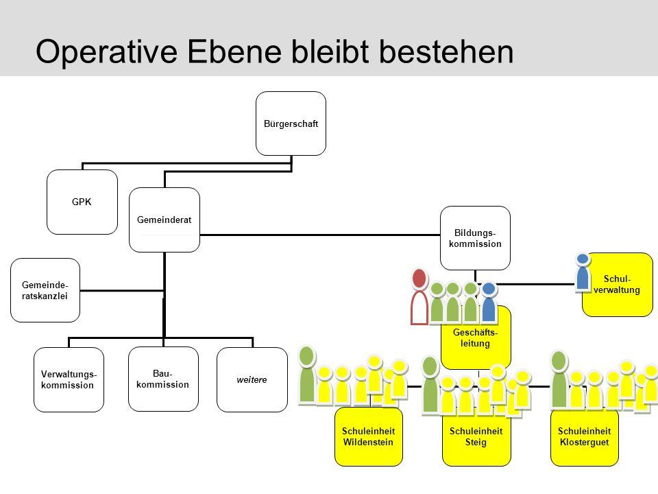 Operative Ebene bleibt bestehen Bürgerschaft GPK Gemeinderat Gemeinde- ratskanzlei Verwaltungs- kommission Bildungs- kommission Bau- kommission weiter