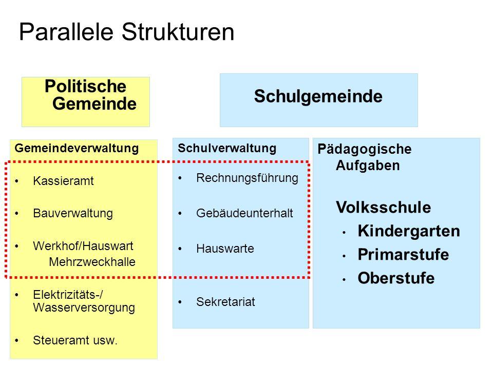 Parallele Strukturen Politische Gemeinde Gemeindeverwaltung Kassieramt Bauverwaltung Werkhof/Hauswart Mehrzweckhalle Elektrizitäts-/ Wasserversorgung