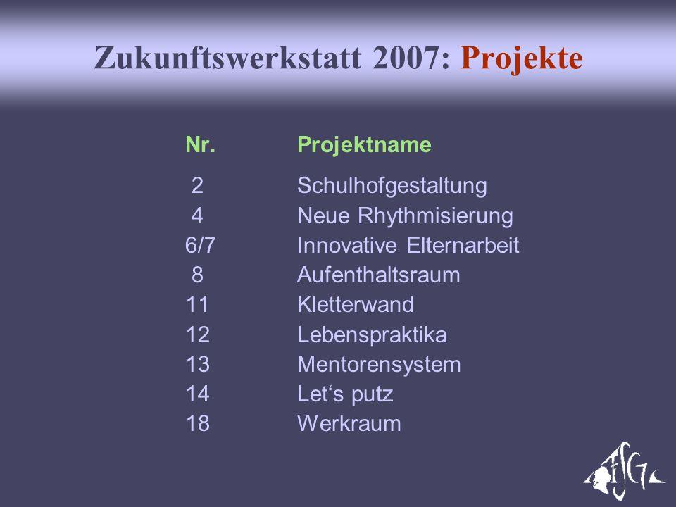Zukunftswerkstatt 2007: Projekte Nr. Projektname 2 Schulhofgestaltung 4 Neue Rhythmisierung 6/7 Innovative Elternarbeit 8 Aufenthaltsraum 11 Kletterwa