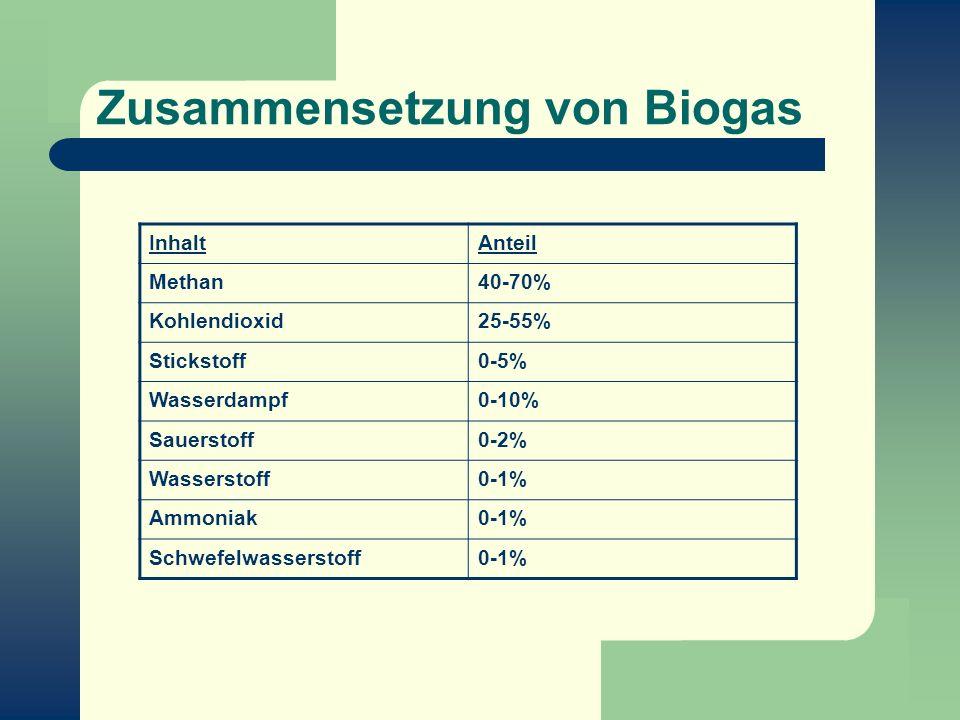 Zusammensetzung von Biogas InhaltAnteil Methan40-70% Kohlendioxid25-55% Stickstoff0-5% Wasserdampf0-10% Sauerstoff0-2% Wasserstoff0-1% Ammoniak0-1% Sc
