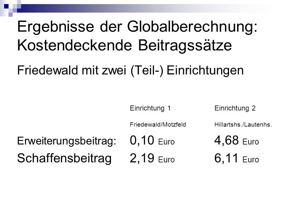 Ergebnisse der Globalberechnung: Kostendeckende Beitragssätze Friedewald mit zwei (Teil-) Einrichtungen Einrichtung 1Einrichtung 2 Friedewald/Motzfeld