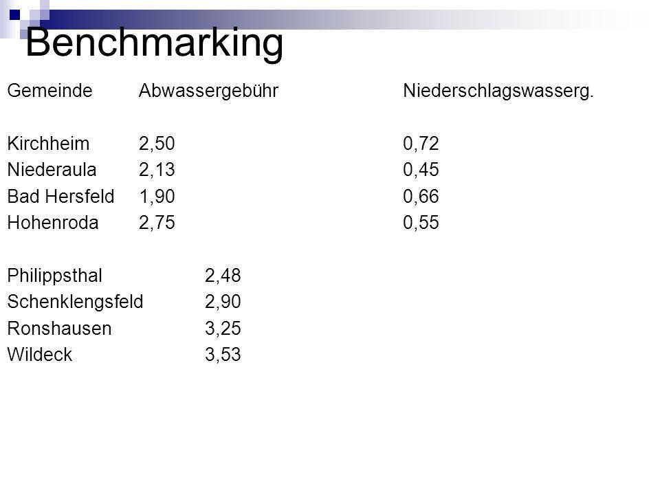 Benchmarking Gemeinde Abwassergebühr Niederschlagswasserg. Kirchheim2,500,72 Niederaula2,130,45 Bad Hersfeld1,900,66 Hohenroda2,750,55 Philippsthal2,4