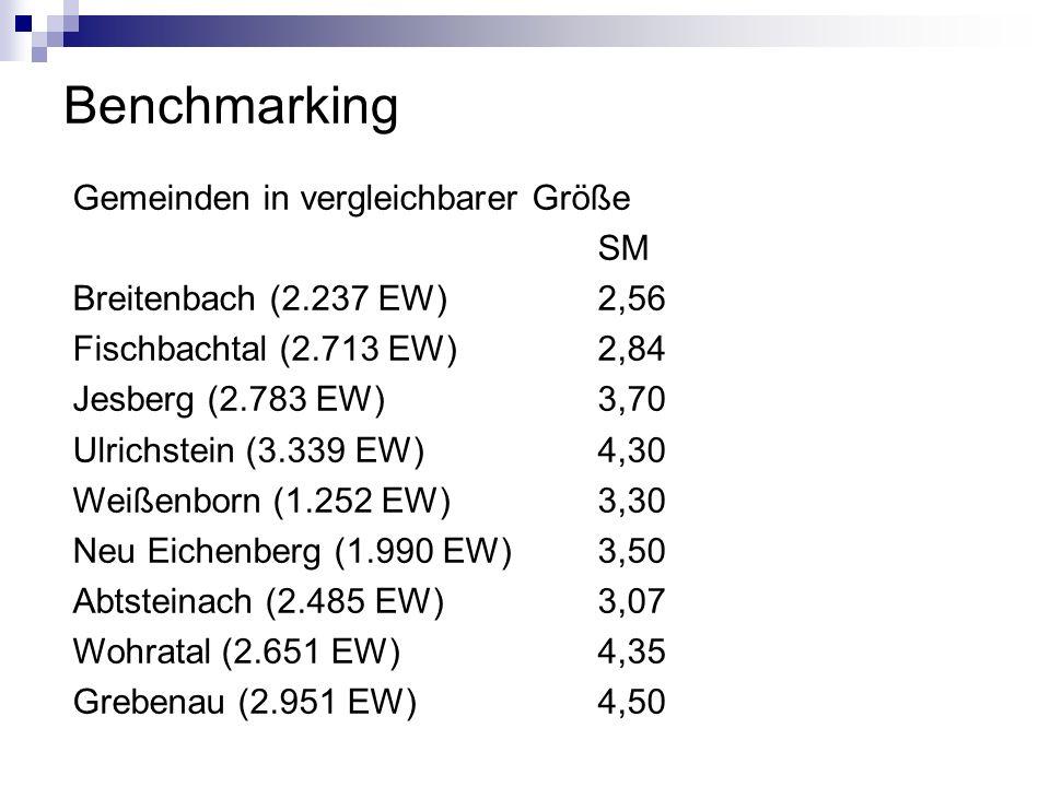 Benchmarking Gemeinden in vergleichbarer Größe SM Breitenbach (2.237 EW)2,56 Fischbachtal (2.713 EW) 2,84 Jesberg (2.783 EW) 3,70 Ulrichstein (3.339 E