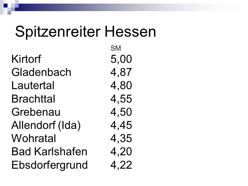 Spitzenreiter Hessen SM Kirtorf 5,00 Gladenbach4,87 Lautertal4,80 Brachttal4,55 Grebenau4,50 Allendorf (Ida)4,45 Wohratal4,35 Bad Karlshafen4,20 Ebsdo