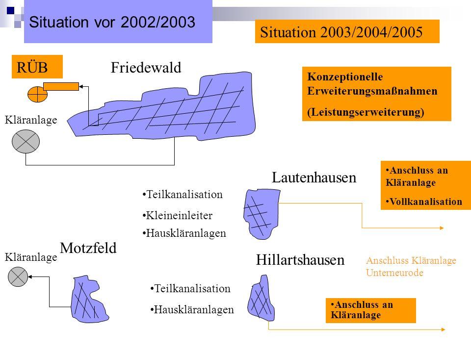 Situation vor 2002/2003 Friedewald Motzfeld Lautenhausen Hillartshausen Teilkanalisation Kleineinleiter Hauskläranlagen Teilkanalisation Hauskläranlag