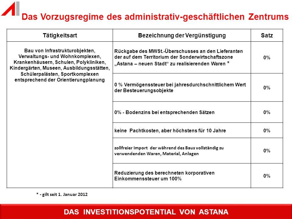 Das Vorzugsregime des administrativ-geschäftlichen Zentrums TätigkeitsartBezeichnung der VergünstigungSatz Bau von Infrastrukturobjekten, Verwaltungs-