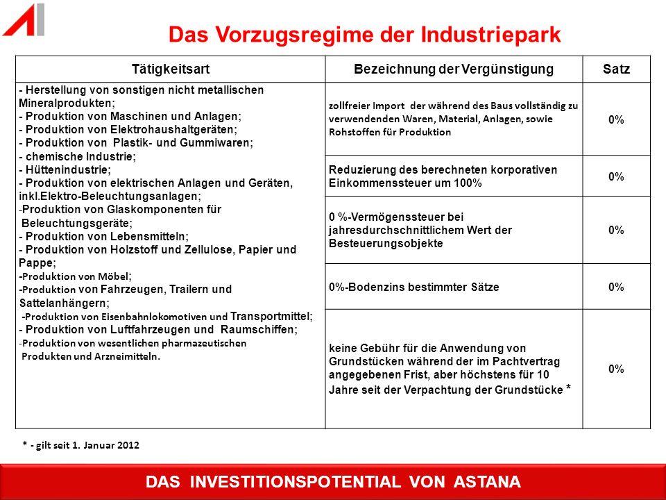 TätigkeitsartBezeichnung der VergünstigungSatz - Herstellung von sonstigen nicht metallischen Mineralprodukten; - Produktion von Maschinen und Anlagen