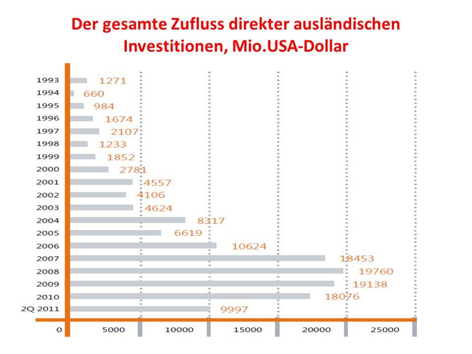 Der gesamte Zufluss direkter ausländischen Investitionen, Mio.USA-Dollar