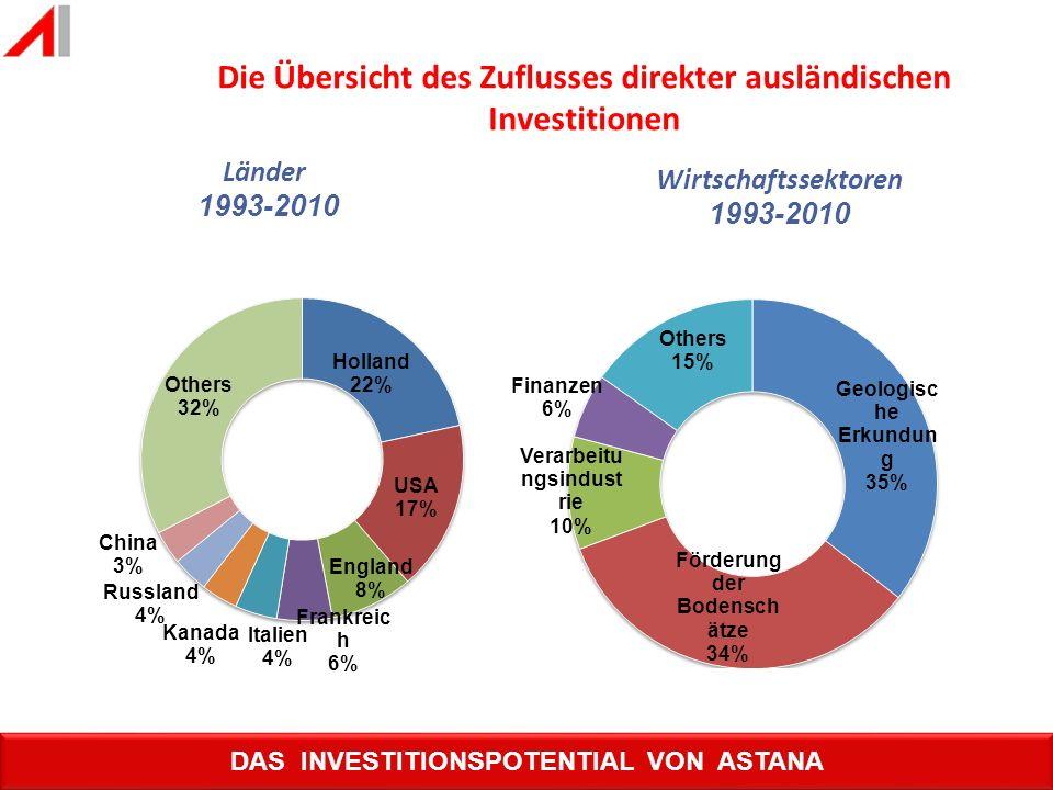 Die Übersicht des Zuflusses direkter ausländischen Investitionen Länder 1993-2010 Wirtschaftssektoren 1993-2010 DAS INVESTITIONSPOTENTIAL VON ASTANA