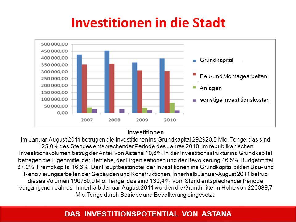 Investitionen in die Stadt DAS INVESTITIONSPOTENTIAL VON ASTANA Investitionen Im Januar-August 2011 betrugen die Investitionen ins Grundkapital 292920