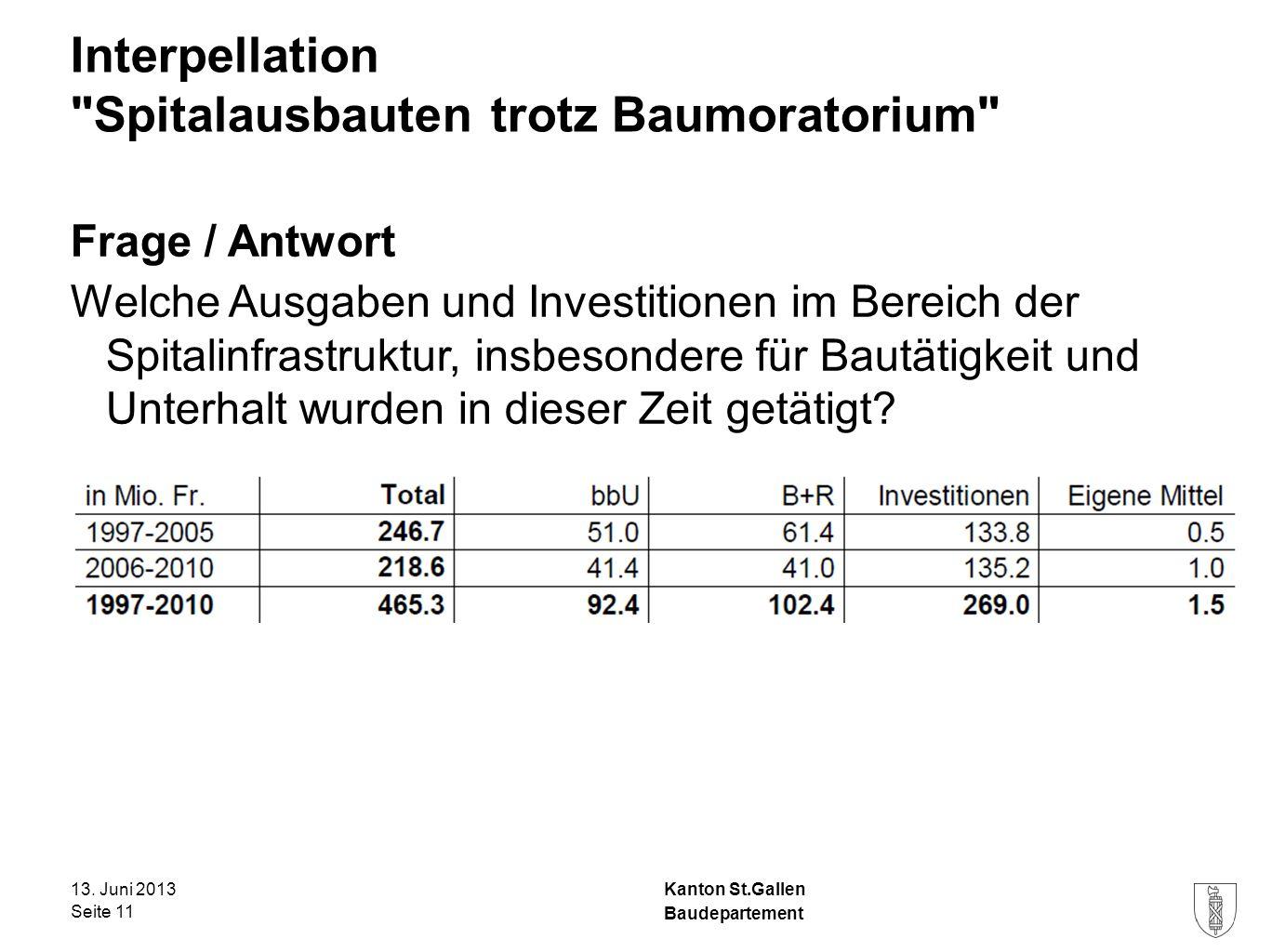 Kanton St.Gallen Interpellation Spitalausbauten trotz Baumoratorium Frage / Antwort Welche Ausgaben und Investitionen im Bereich der Spitalinfrastruktur, insbesondere für Bautätigkeit und Unterhalt wurden in dieser Zeit getätigt.