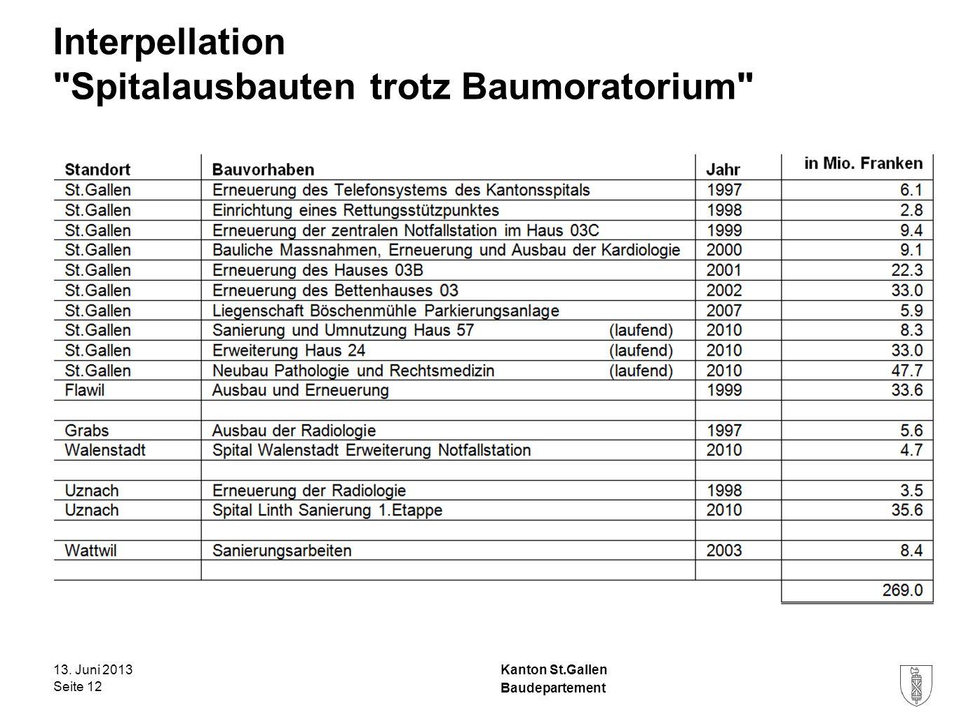 Kanton St.Gallen Interpellation Spitalausbauten trotz Baumoratorium 13.