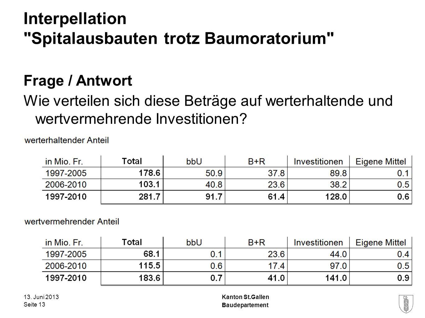 Kanton St.Gallen Interpellation Spitalausbauten trotz Baumoratorium Frage / Antwort Wie verteilen sich diese Beträge auf werterhaltende und wertvermehrende Investitionen.