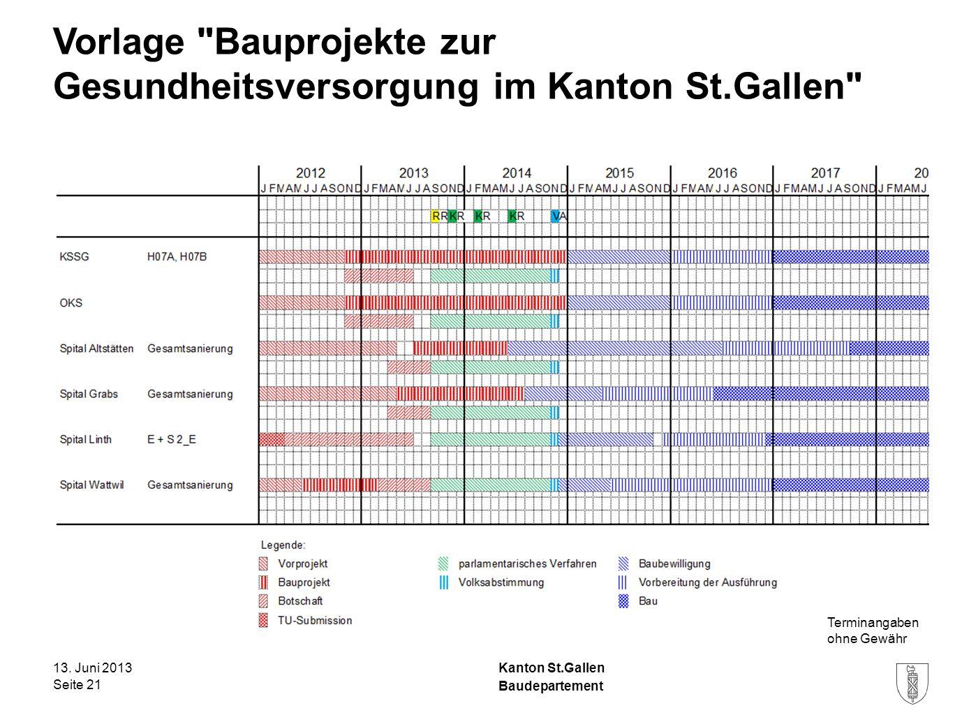 Kanton St.Gallen Vorlage Bauprojekte zur Gesundheitsversorgung im Kanton St.Gallen 13.