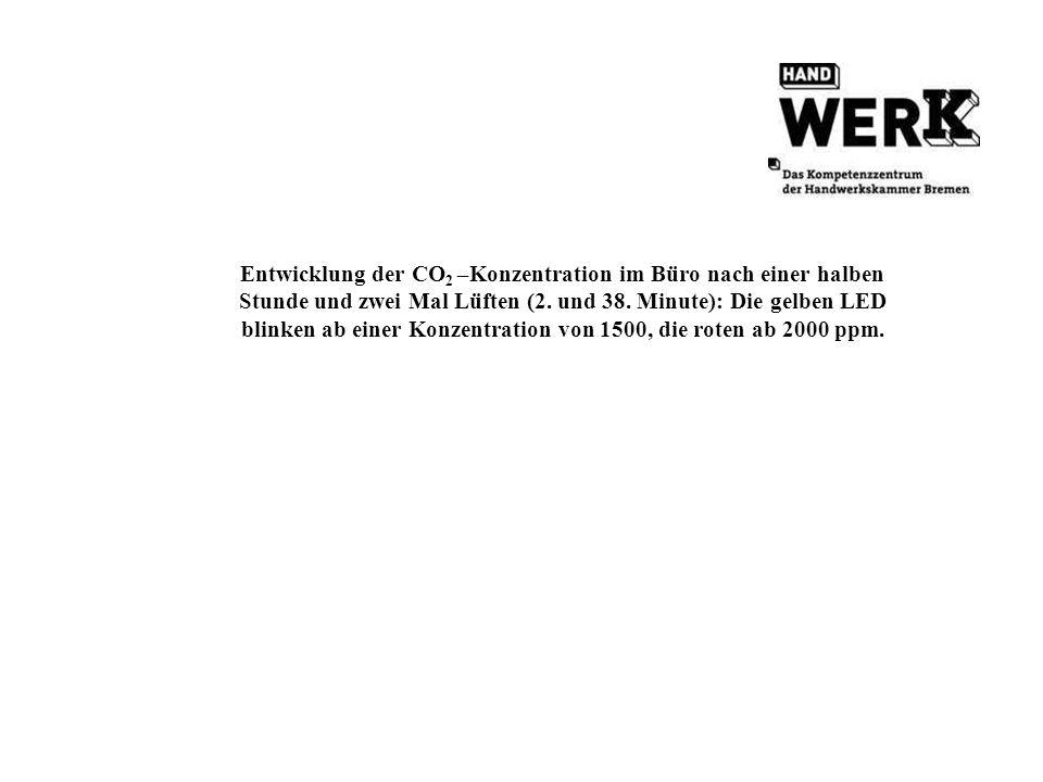 Entwicklung der CO 2 –Konzentration im Büro nach einer halben Stunde und zwei Mal Lüften (2. und 38. Minute): Die gelben LED blinken ab einer Konzentr