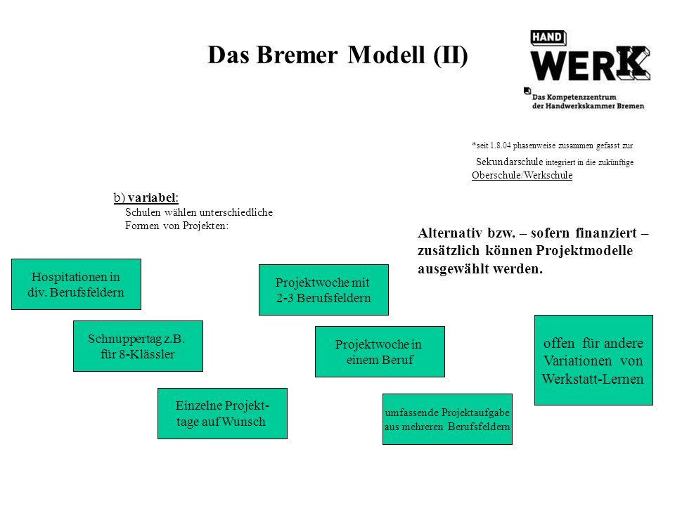 Das Bremer Modell (II) b) variabel: Schulen wählen unterschiedliche Formen von Projekten: offen für andere Variationen von Werkstatt-Lernen Projektwoc
