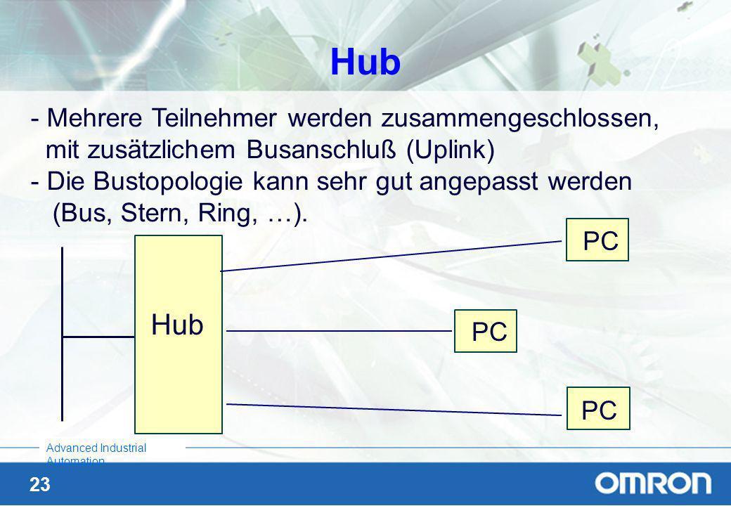 22 Advanced Industrial Automation Geräte für die STERN - Topologie Hub oder Sternkoppler (passiv) Active Hub / Switch (Bridge mit mehr als 2 Anschlüss