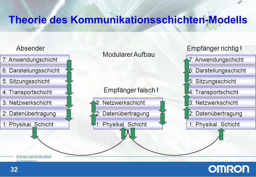 31 Advanced Industrial Automation Theorie der Datenkommunikation 1: Postbeamte 2: Umschlag 3: Adresse 4: Postauto 5: Brief 6: Schriftart 7: Sprache 1: