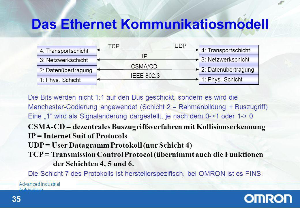 34 Advanced Industrial Automation Wie wird Datenübertragung realisiert ? Das OSI Model Teil 2 Schicht 4: Transport-Schicht - Definition von Transporta