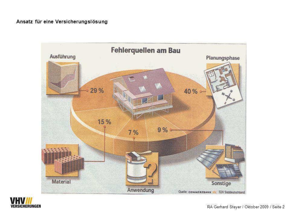 RA Gerhard Steyer / Oktober 2009 / Seite 12 Wesentliche Inhalte der Baugewährleistungs-Versicherung: Erstattung der Nachbesserungskosten für Mängel an der Bauleistung, die erstmals nach der Abnahme auftreten (einschl.