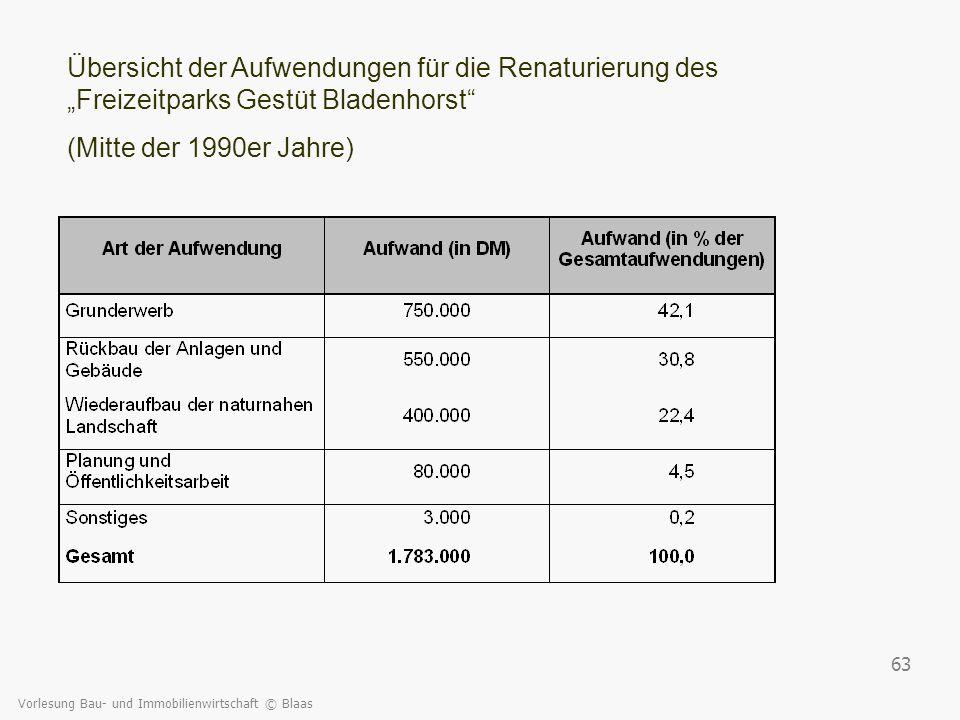 Vorlesung Bau- und Immobilienwirtschaft © Blaas 63 Übersicht der Aufwendungen für die Renaturierung des Freizeitparks Gestüt Bladenhorst (Mitte der 19