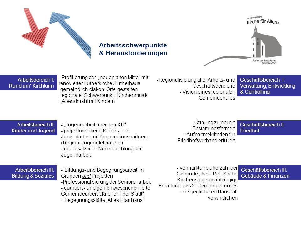 Arbeitsschwerpunkte & Herausforderungen - Profilierung der neuen alten Mitte mit renovierter Lutherkirche /Lutherhaus -gemeindlich-diakon. Orte gestal