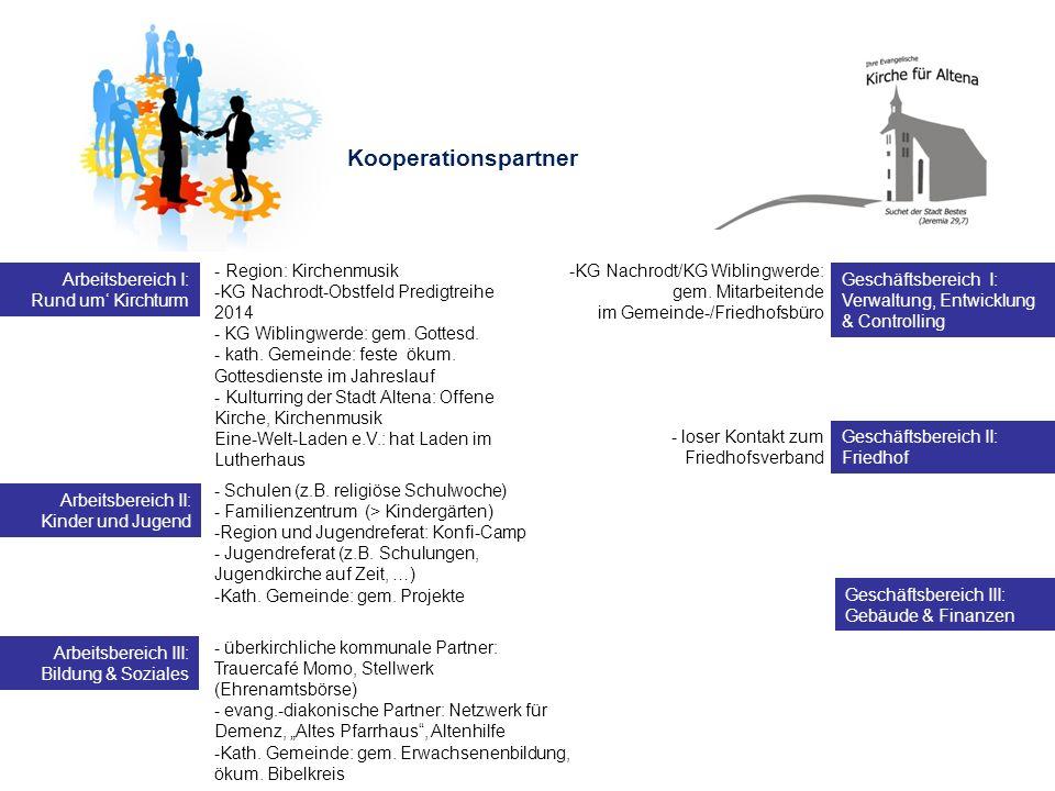 Kooperationspartner - Region: Kirchenmusik -KG Nachrodt-Obstfeld Predigtreihe 2014 - KG Wiblingwerde: gem. Gottesd. - kath. Gemeinde: feste ökum. Gott
