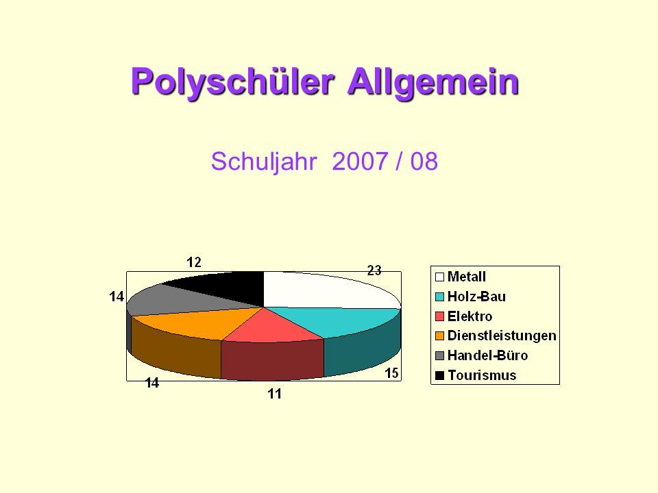 Berufsorientierung Eignung / Neigung Eignungstests Fließbandspiel Berufsbild gestalten BPT- 2 x im Jahr Möglichkeiten weiterer BPT im 2.