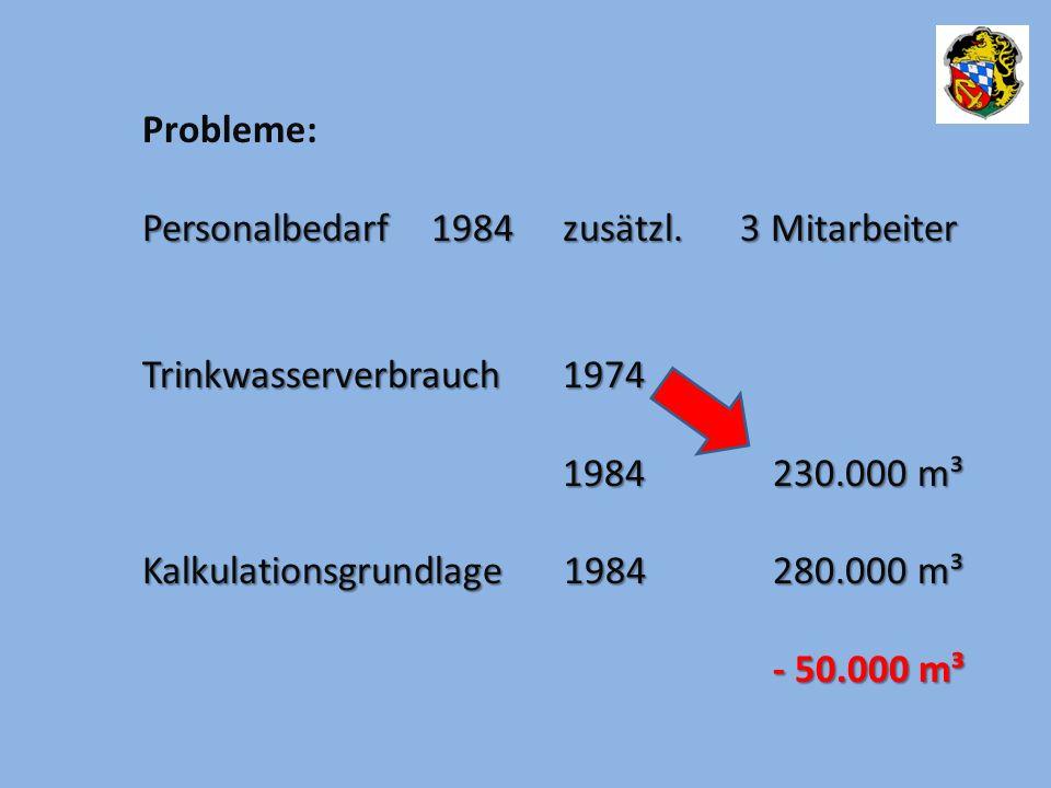 Probleme: Personalbedarf 1984zusätzl. 3 Mitarbeiter Trinkwasserverbrauch1974 1984230.000 m³ 1984230.000 m³ Kalkulationsgrundlage 1984 280.000 m³ - 50.