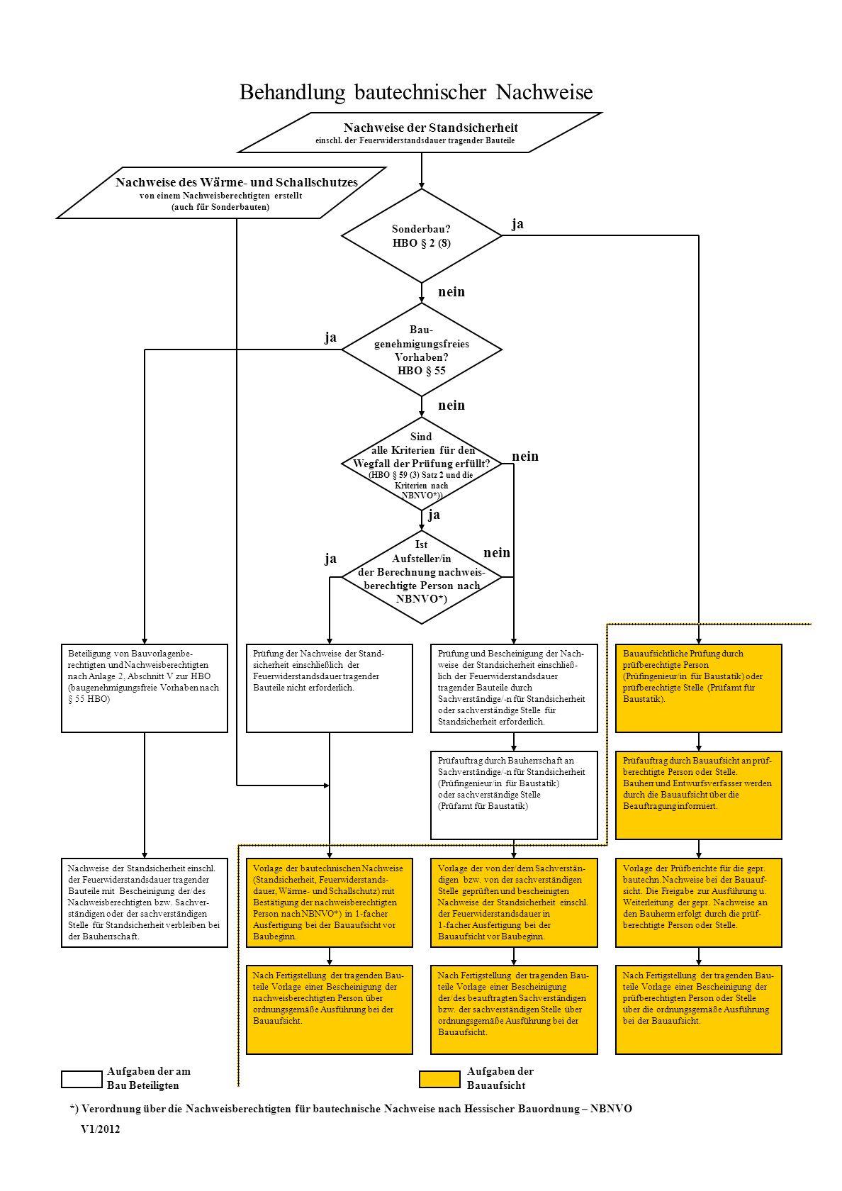 Sonderbau? HBO § 2 (8) Bau- genehmigungsfreies Vorhaben? HBO § 55 Sind alle Kriterien für den Wegfall der Prüfung erfüllt? (HBO § 59 (3) Satz 2 und di