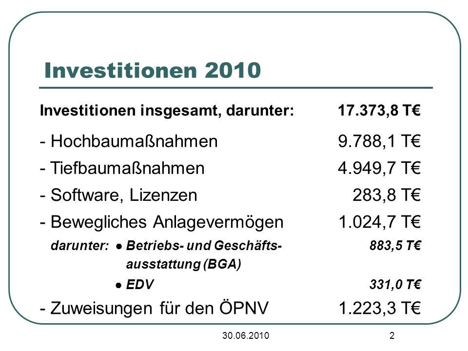 30.06.2010 2 Investitionen 2010 Investitionen insgesamt, darunter:17.373,8 T - Hochbaumaßnahmen9.788,1 T - Tiefbaumaßnahmen4.949,7 T - Software, Lizenzen283,8 T - Bewegliches Anlagevermögen1.024,7 T darunter: Betriebs- und Geschäfts- ausstattung (BGA) 883,5 T EDV331,0 T - Zuweisungen für den ÖPNV1.223,3 T