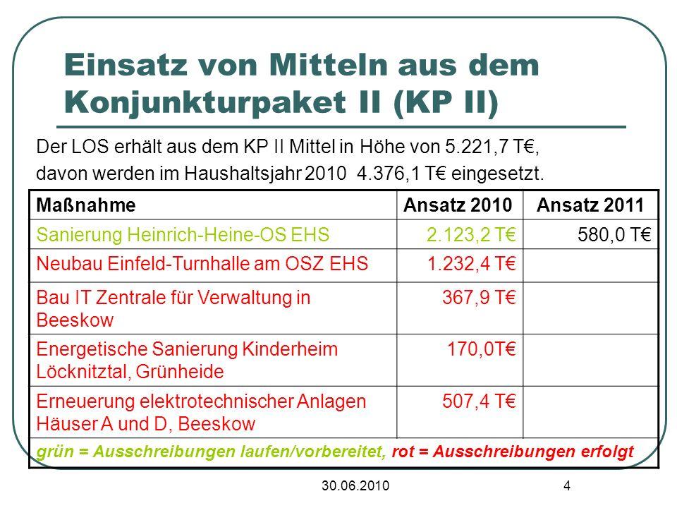 30.06.2010 4 Einsatz von Mitteln aus dem Konjunkturpaket II (KP II) Der LOS erhält aus dem KP II Mittel in Höhe von 5.221,7 T, davon werden im Haushaltsjahr 2010 4.376,1 T eingesetzt.