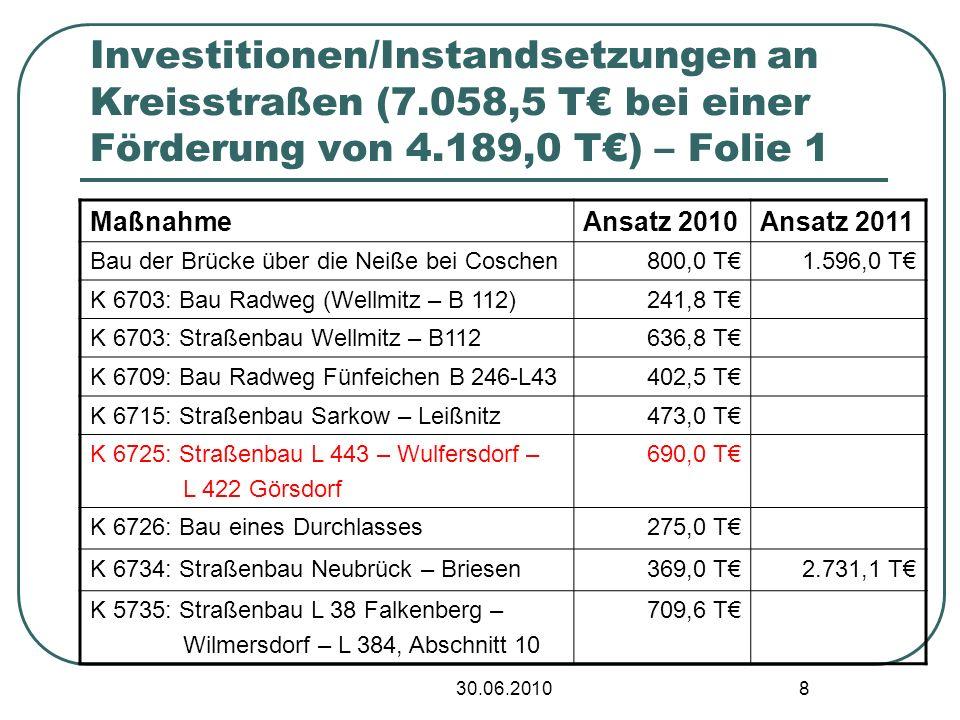 30.06.2010 8 Investitionen/Instandsetzungen an Kreisstraßen (7.058,5 T bei einer Förderung von 4.189,0 T) – Folie 1 MaßnahmeAnsatz 2010Ansatz 2011 Bau der Brücke über die Neiße bei Coschen800,0 T1.596,0 T K 6703: Bau Radweg (Wellmitz – B 112)241,8 T K 6703: Straßenbau Wellmitz – B112636,8 T K 6709: Bau Radweg Fünfeichen B 246-L43402,5 T K 6715: Straßenbau Sarkow – Leißnitz473,0 T K 6725: Straßenbau L 443 – Wulfersdorf – L 422 Görsdorf 690,0 T K 6726: Bau eines Durchlasses275,0 T K 6734: Straßenbau Neubrück – Briesen369,0 T2.731,1 T K 5735: Straßenbau L 38 Falkenberg – Wilmersdorf – L 384, Abschnitt 10 709,6 T