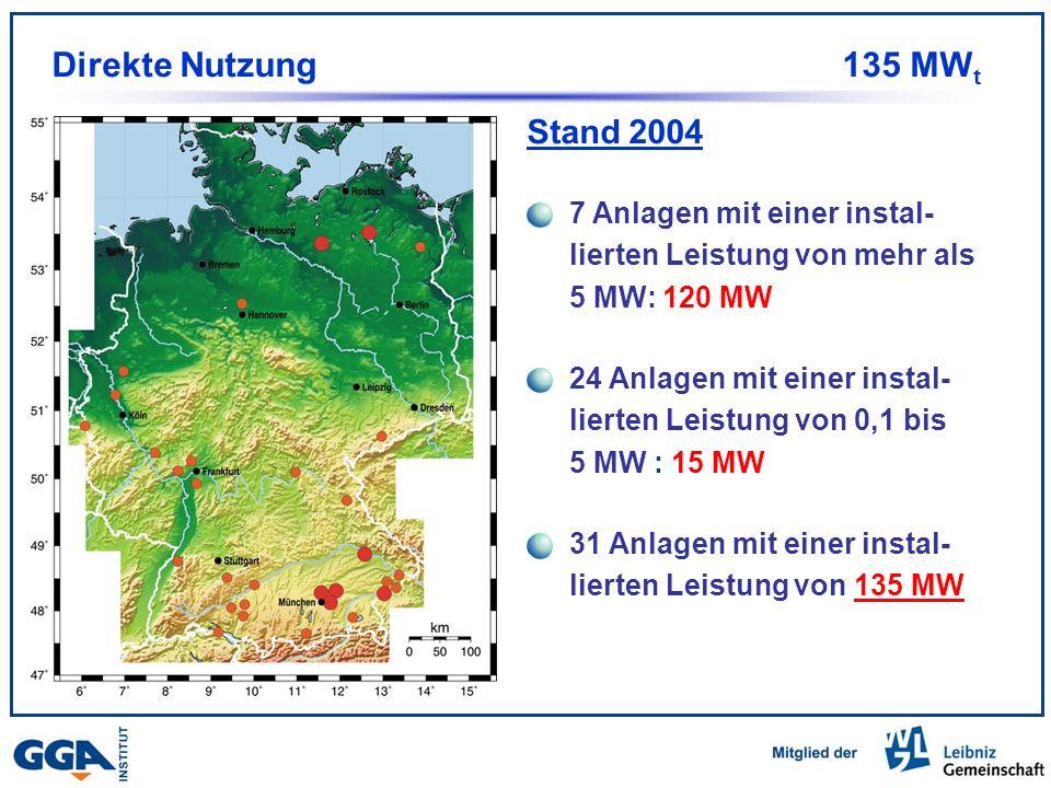 Stand 2004 Direkte Nutzung 135 MW t 31 Anlagen mit einer instal- lierten Leistung von 135 MW 7 Anlagen mit einer instal- lierten Leistung von mehr als 5 MW: 120 MW 24 Anlagen mit einer instal- lierten Leistung von 0,1 bis 5 MW : 15 MW
