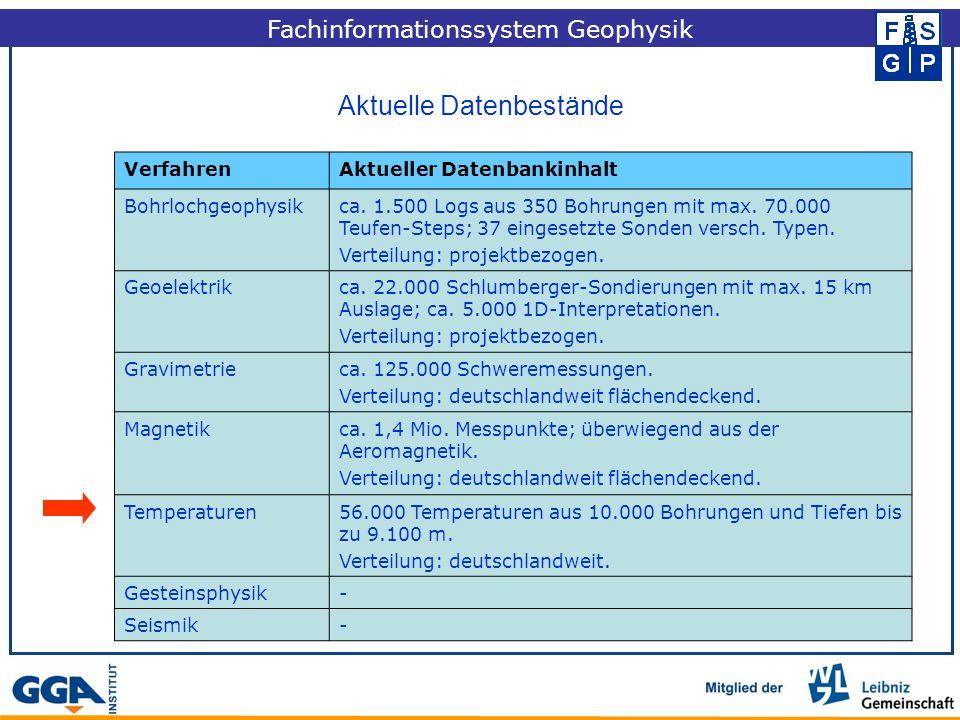 Aktuelle Datenbestände Fachinformationssystem Geophysik VerfahrenAktueller Datenbankinhalt Bohrlochgeophysikca.