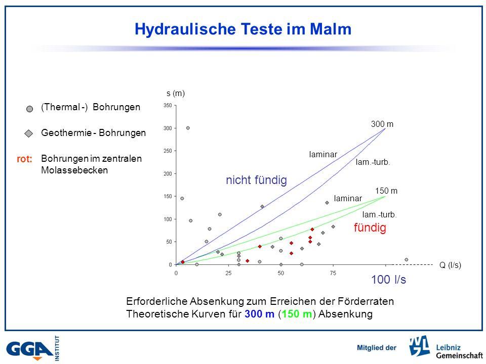 Hydraulische Teste im Malm s (m) (Thermal -) Bohrungen Geothermie - Bohrungen Bohrungen im zentralen Molassebecken Erforderliche Absenkung zum Erreichen der Förderraten Theoretische Kurven für 300 m (150 m) Absenkung rot: laminar 300 m 150 m laminar lam.-turb.
