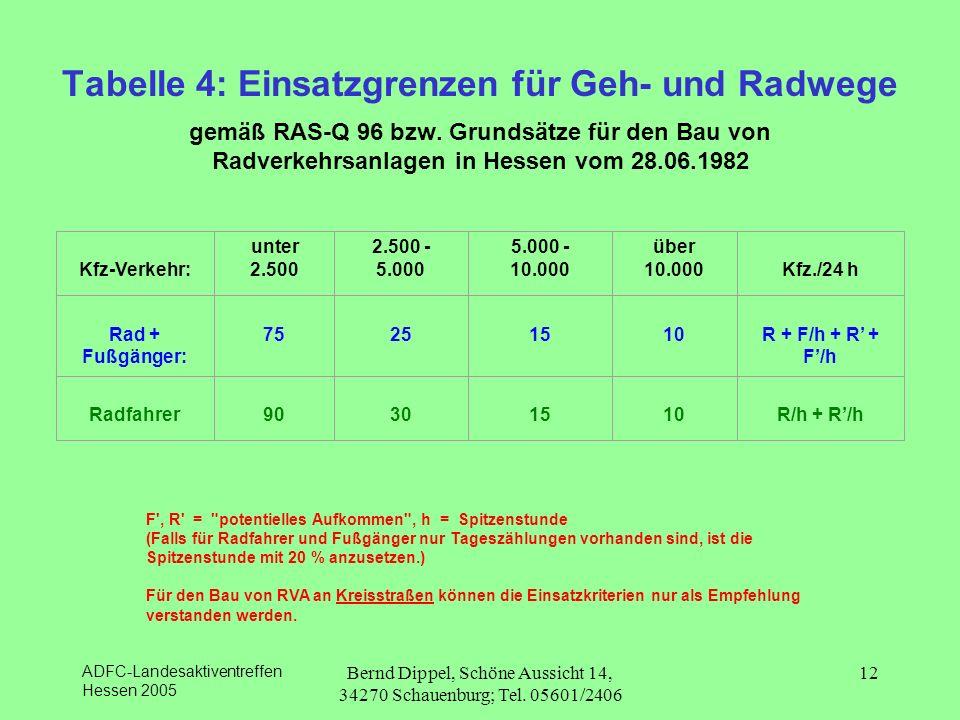 ADFC-Landesaktiventreffen Hessen 2005 Bernd Dippel, Schöne Aussicht 14, 34270 Schauenburg; Tel. 05601/2406 12 Tabelle 4: Einsatzgrenzen für Geh- und R