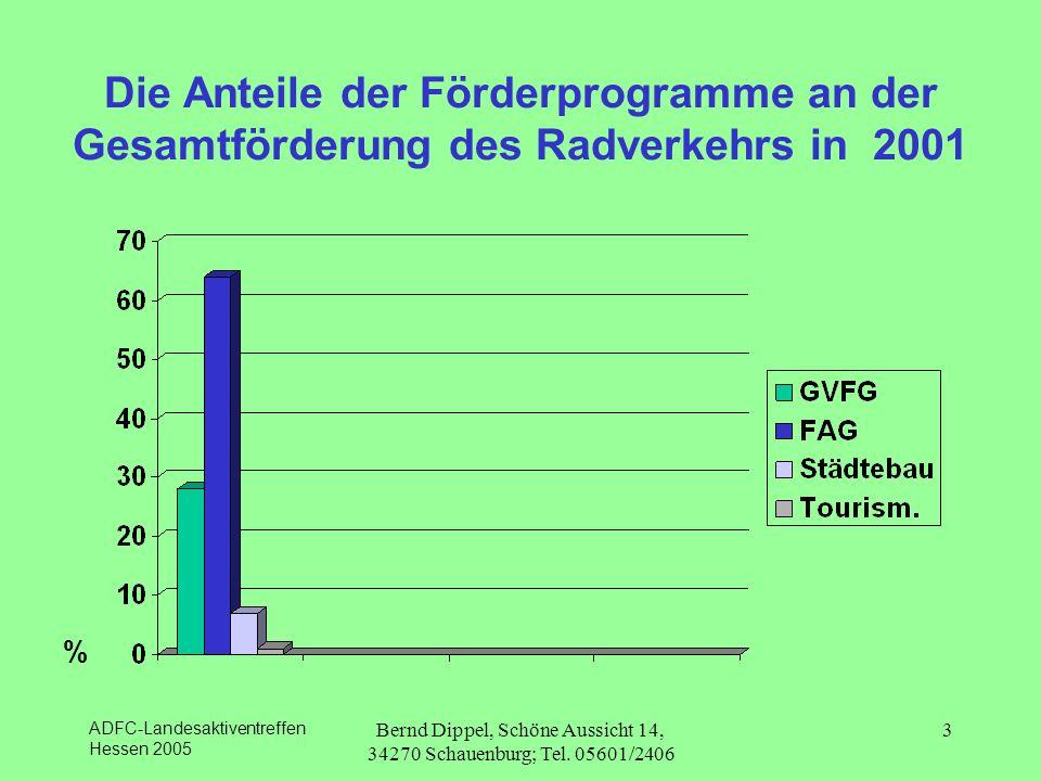 ADFC-Landesaktiventreffen Hessen 2005 Bernd Dippel, Schöne Aussicht 14, 34270 Schauenburg; Tel. 05601/2406 3 Die Anteile der Förderprogramme an der Ge