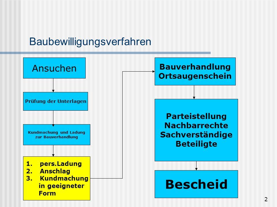 13 Änderung Baugesetz LGBl.Nr.
