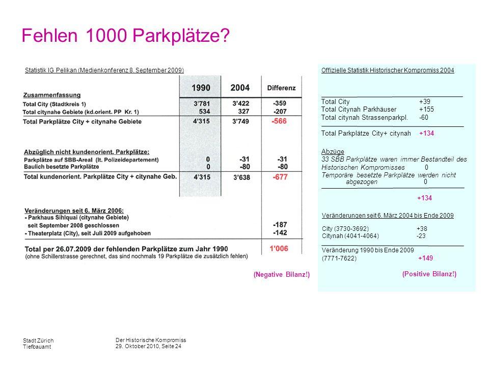 Der Historische Kompromiss 29. Oktober 2010, Seite 24 Stadt Zürich Tiefbauamt Fehlen 1000 Parkplätze? Offizielle Statistik Historischer Kompromiss 200