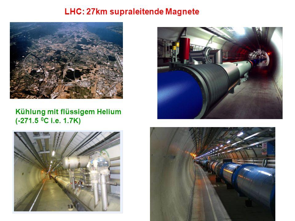 LHC: 27km supraleitende Magnete Kühlung mit flüssigem Helium (-271.5 0 C i.e. 1.7K)
