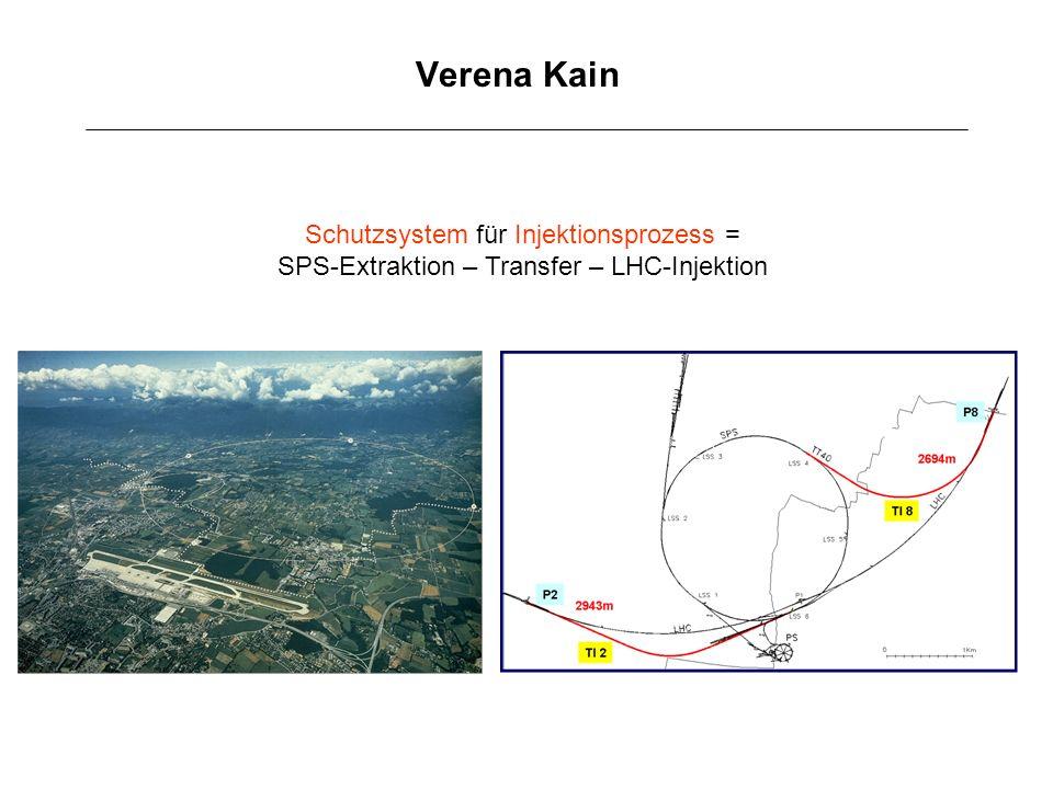 Verena Kain Schutzsystem für Injektionsprozess = SPS-Extraktion – Transfer – LHC-Injektion