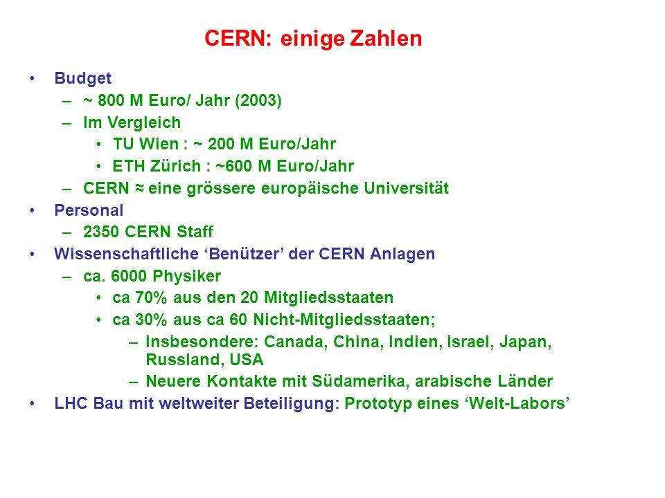 CERN: einige Zahlen Budget –~ 800 M Euro/ Jahr (2003) –Im Vergleich TU Wien : ~ 200 M Euro/Jahr ETH Zürich : ~600 M Euro/Jahr –CERN eine grössere euro