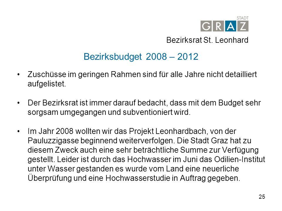25 Bezirksbudget 2008 – 2012 Zuschüsse im geringen Rahmen sind für alle Jahre nicht detailliert aufgelistet.