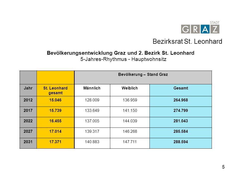 5 Bezirksrat St.Leonhard Bevölkerungsentwicklung Graz und 2.