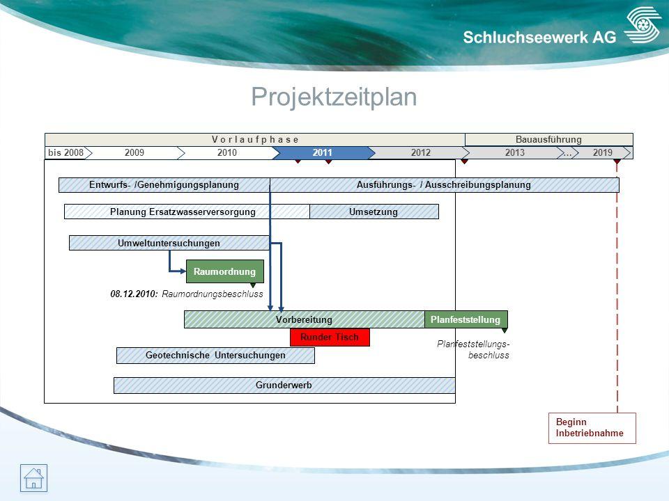 Projektzeitplan … V o r l a u f p h a s e Bauausführung 08.12.2010: Raumordnungsbeschluss Planfeststellungs- beschluss Raumordnung Umweltuntersuchunge